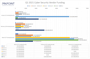 Q1, 2021 Cyber Security Startup Funding Visualization
