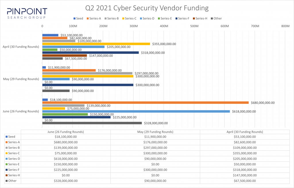 Q2, 2021 Cyber Security Startup Funding Visualization